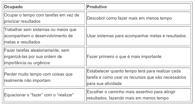 Tabela do Unreasonable Institute: ocupado ou produtivo?